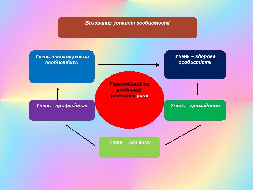 Гармонійний та всебічний розвиток учня Виховання успішної особистості Учень...