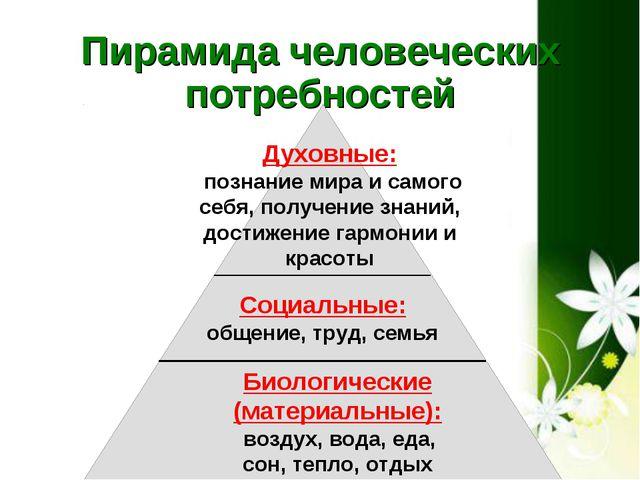 Пирамида человеческих потребностей Социальные: общение, труд, семья Духовные:...