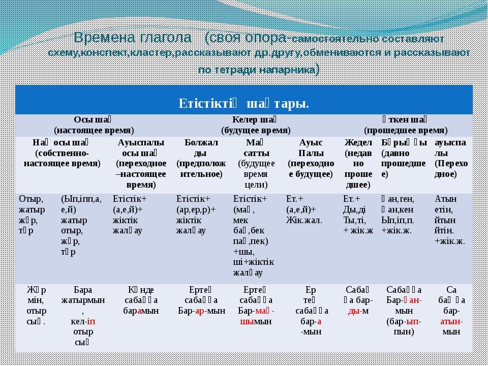 Времена глагола (своя опора-самостоятельно составляют схему,конспект,кластер,...