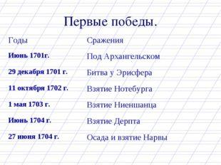 Первые победы. Годы Сражения Июнь 1701г.Под Архангельском 29 декабря 1701 г