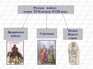 Русское войско конца XVII начала XVIII века Дворянское войско Стрельцы Полки