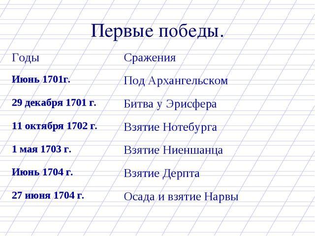 Первые победы. Годы Сражения Июнь 1701г.Под Архангельском 29 декабря 1701 г...