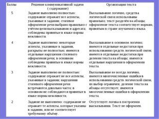 БаллыРешение коммуникативной задачи ( содержание)Организация текста 5Задан
