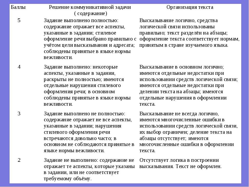 БаллыРешение коммуникативной задачи ( содержание)Организация текста 5Задан...