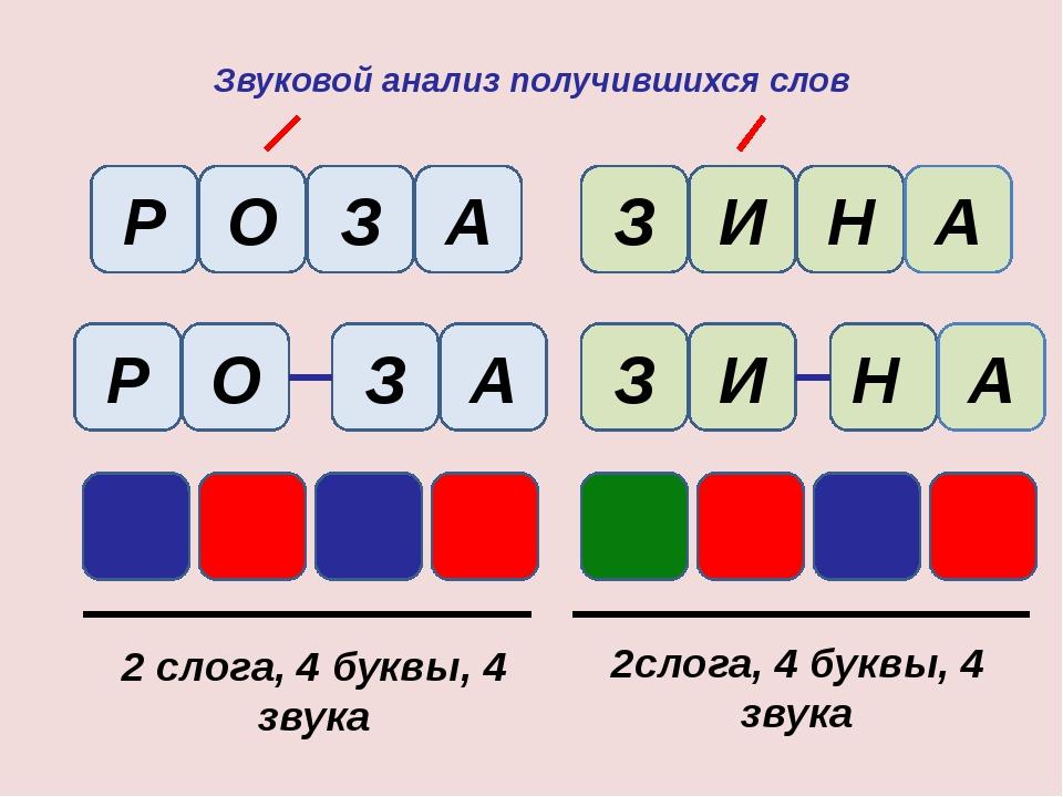 Звуковой анализ получившихся слов Р О З А З И Н А Р О А З 2 слога, 4 буквы, 4...