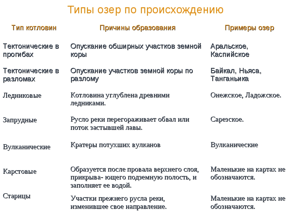 Типы озер по происхождению Тип котловинПричины образованияПримеры озер Тект...