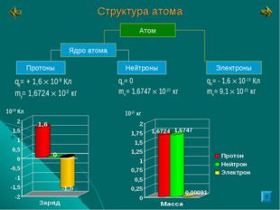 Структура атома qp= + 1,6  10-19 Кл mp= 1,6724  10-27 кг qn= 0 mn= 1,6747 