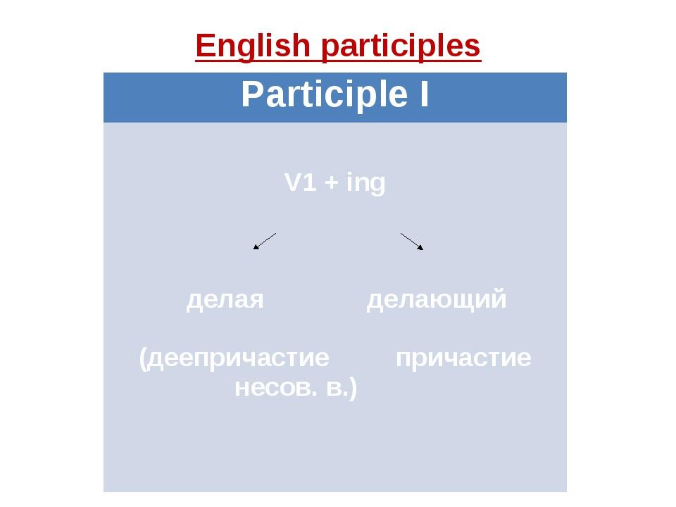English participles Participle I  V1+ing  делаяделающий  (деепричастиеприч...