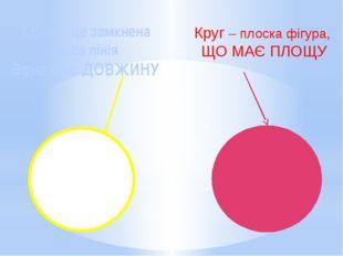 Коло – це замкнена крива лінія. Вона має ДОВЖИНУ Круг – плоска фігура, ЩО МА