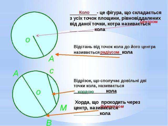 - це фігура, що складається з усіх точок площини, рівновіддалених від даної...