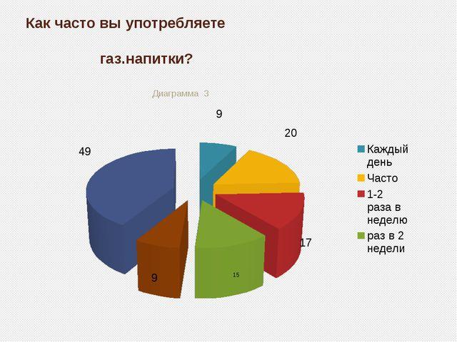 Как часто вы употребляете газ.напитки? Диаграмма 3