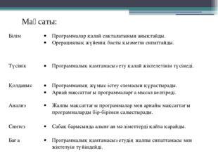 Мақсаты: Білім Программалар қалай сақталатынын анықтайды. Орерациялық жүйенің