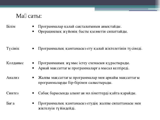 Мақсаты: Білім Программалар қалай сақталатынын анықтайды. Орерациялық жүйенің...