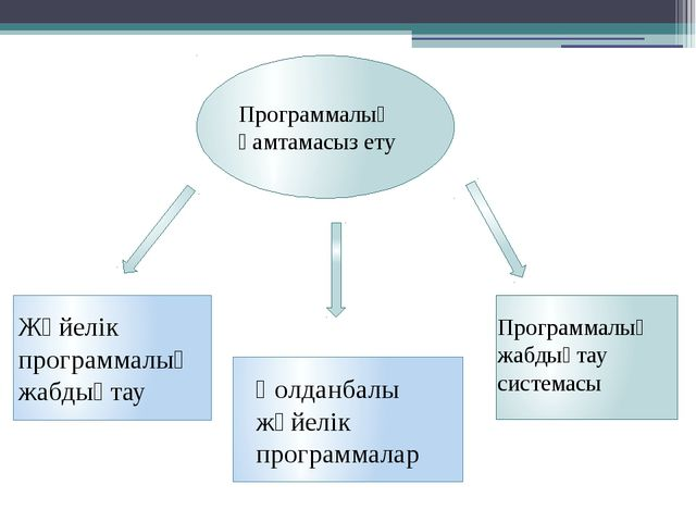Программалық қамтамасыз ету Жүйелік программалық жабдықтау Қолданбалы жүйелі...
