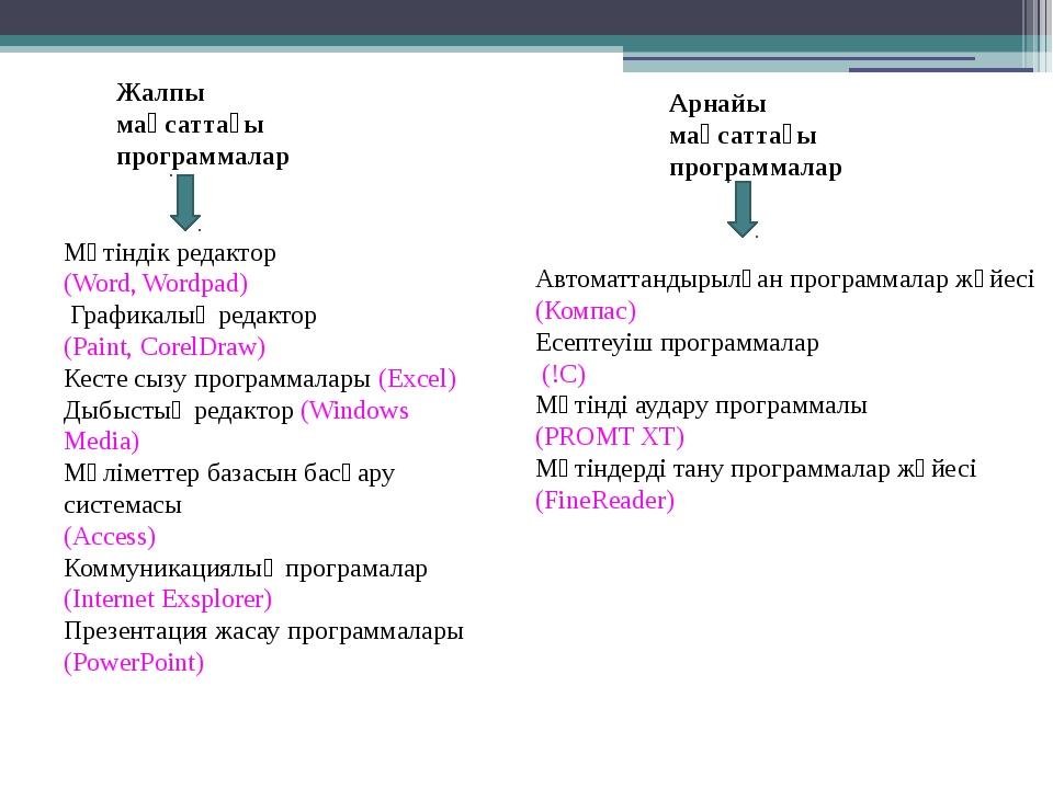 Мәтіндік редактор (Word, Wordpad) Графикалық редактор (Paint, CorelDraw) Кест...
