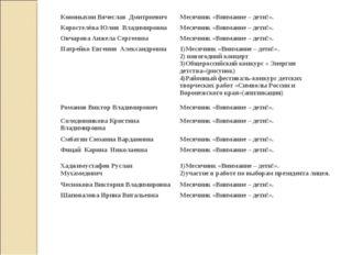 Кононыхин Вячеслав ДмитриевичМесячник «Внимание – дети!». Коростелёва Юлия