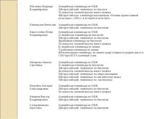 8Ильченко Надежда Владимировна1)лицейская олимпиада по ОБЖ 2)Всероссийский