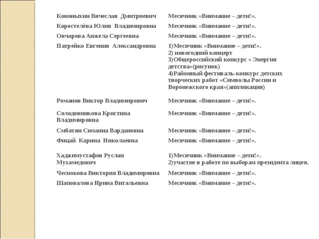 Кононыхин Вячеслав ДмитриевичМесячник «Внимание – дети!». Коростелёва Юлия...
