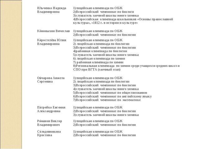 8Ильченко Надежда Владимировна1)лицейская олимпиада по ОБЖ 2)Всероссийский...