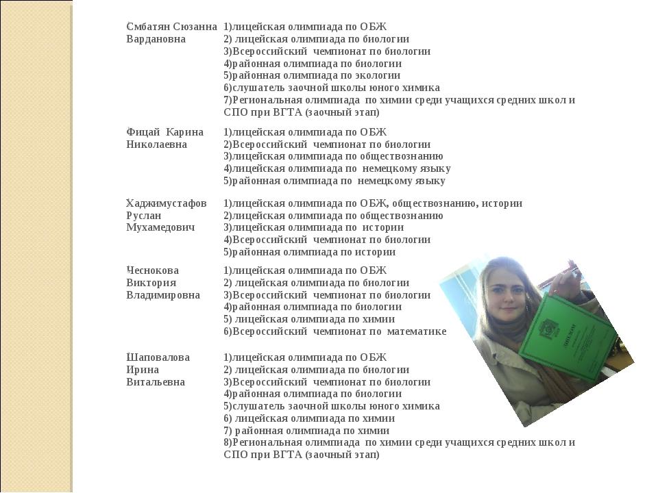 16Смбатян Сюзанна Вардановна1)лицейская олимпиада по ОБЖ 2) лицейская олимп...