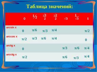 Таблица значений: 0 0 π/2 π/2 π/6 π/6 π/3 π/3 π/3 π/3 π/6 π/6 π/4 π/4 π/4 π/4