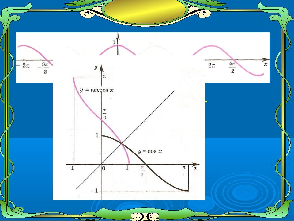 * График функции у=cos х.