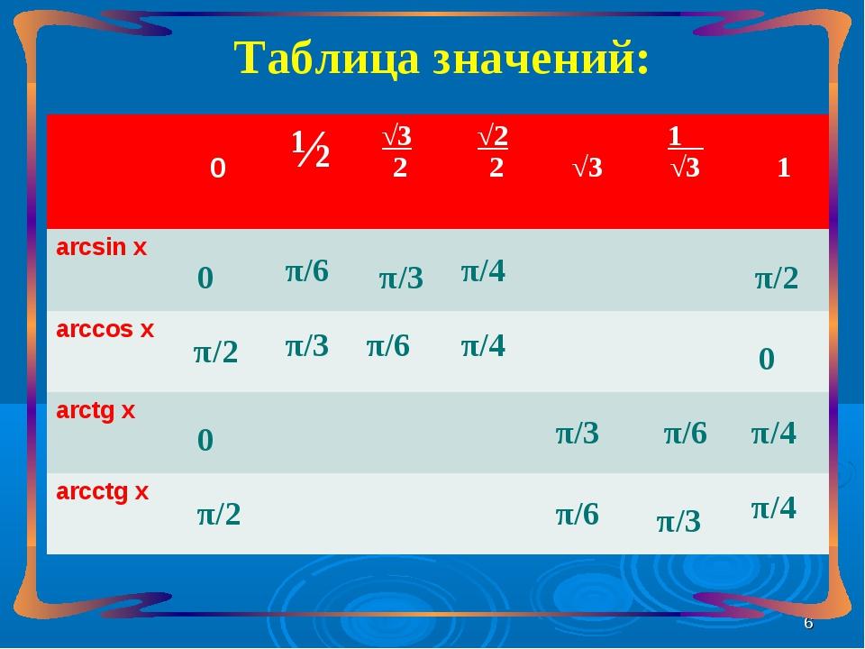 Таблица значений: 0 0 π/2 π/2 π/6 π/6 π/3 π/3 π/3 π/3 π/6 π/6 π/4 π/4 π/4 π/4...