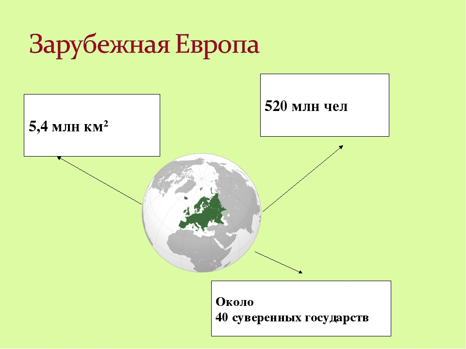 5,4 млн км2 520 млн чел Около 40 суверенных государств