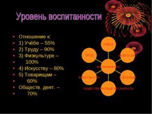 Отношение к: 1) Учёбе – 55% 2) Труду – 90% 3) Физкультуре – 100% 4) Искусству