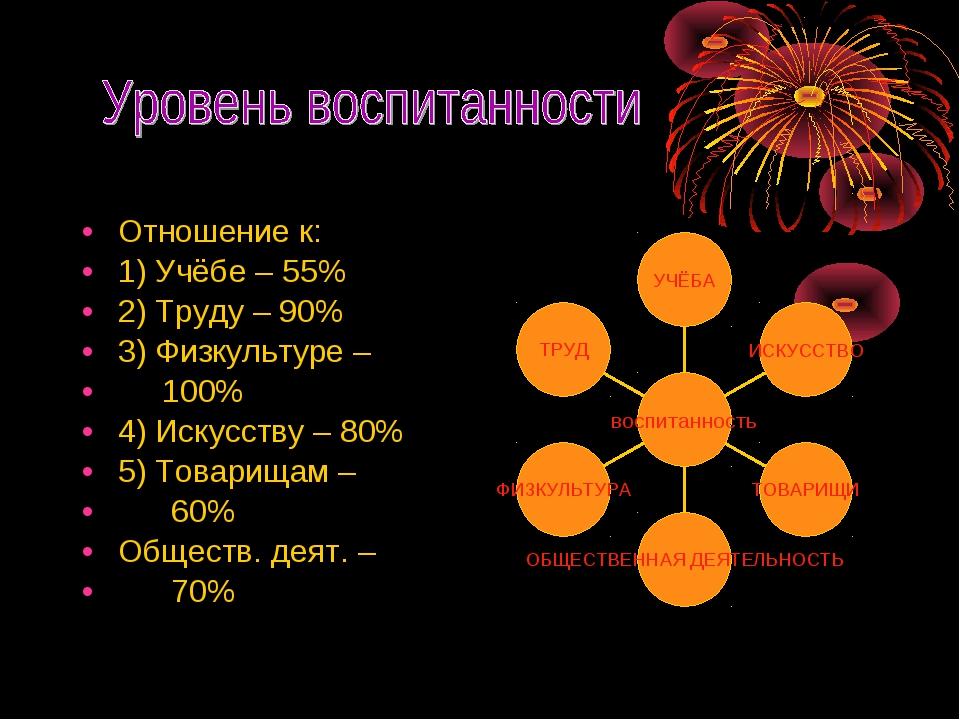 Отношение к: 1) Учёбе – 55% 2) Труду – 90% 3) Физкультуре – 100% 4) Искусству...
