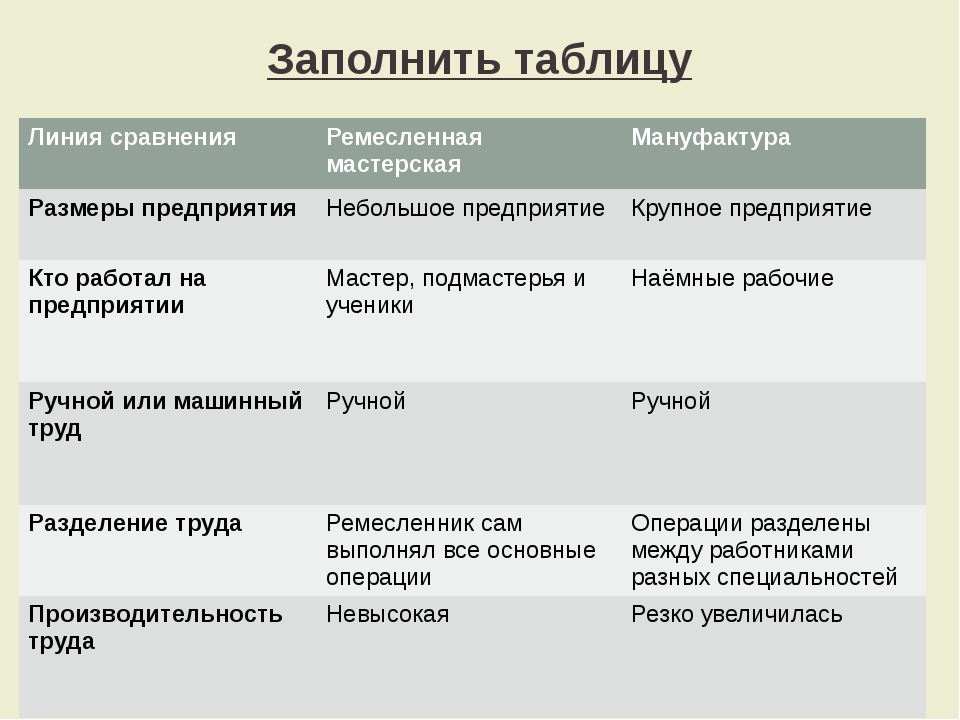 Заполнить таблицу Линия сравнения Ремесленная мастерская Мануфактура Размеры...