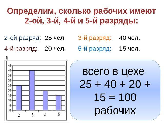 Определим, сколько рабочих имеют 2-ой, 3-й, 4-й и 5-й разряды: 2-ой разряд: 2...