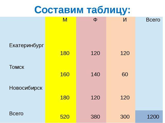 Составим таблицу:  М Ф И Всего Екатеринбург 180 120 120  Томск 160 140 60 ...