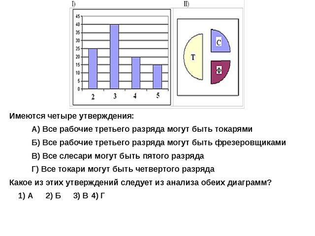 Имеются четыре утверждения: А) Все рабочие третьего разряда могут быть токаря...