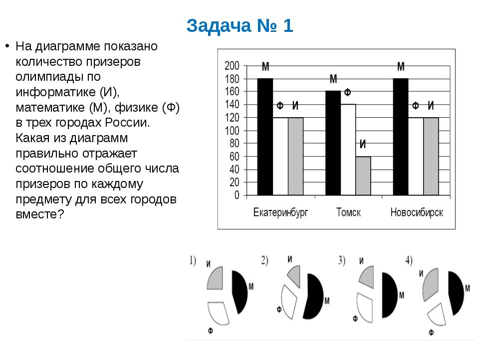 Задача № 1 На диаграмме показано количество призеров олимпиады по информатике...