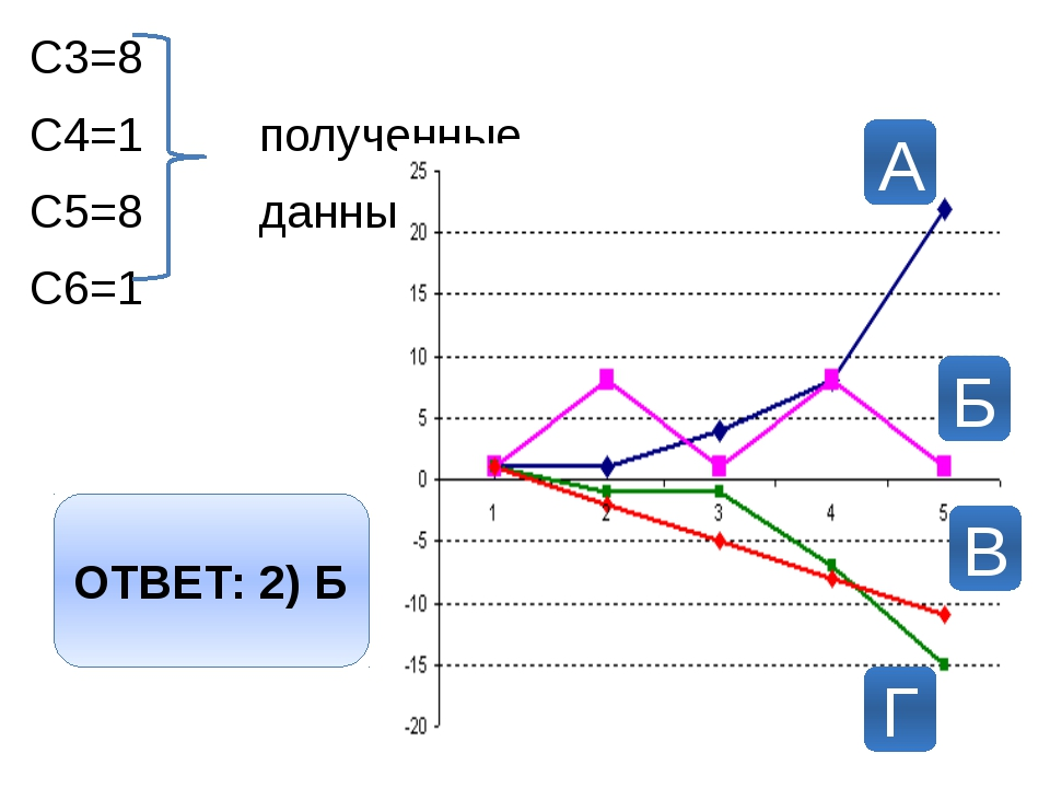 С3=8 С4=1 полученные С5=8 данные С6=1 А Б В Г ОТВЕТ: 2) Б