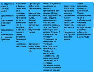 III. Изучение нового (25мин) Цели: -организоватьповторениезнакомых букв - орг