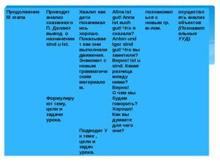 Продолжениеlllэтапа Проводят анализ сказанного П. Делают вывод о назначенииsi