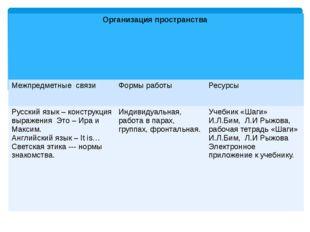 Организация пространства Межпредметныесвязи Формы работы Ресурсы Русский язык