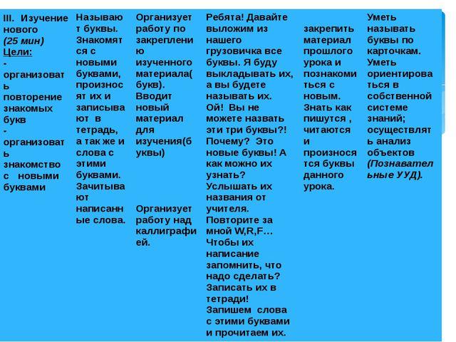 III. Изучение нового (25мин) Цели: -организоватьповторениезнакомых букв - орг...