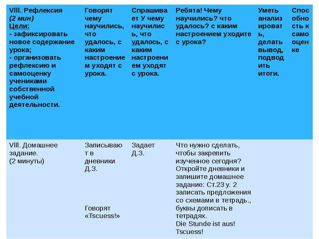 Vlll.Рефлексия (2 мин) Цели: - зафиксировать новое содержание урока; -организ...