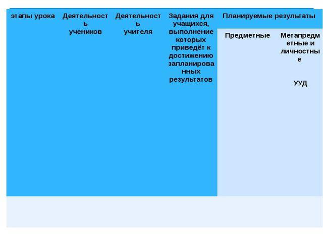 этапы урока Деятельность учеников Деятельность учителя Задания для учащихся,...