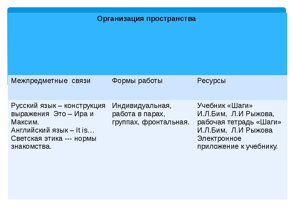 Организация пространства Межпредметныесвязи Формы работы Ресурсы Русский язык...
