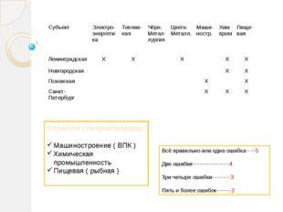 Отрасли специализации: Машиностроение ( ВПК ) Химическая промышленность Пищев