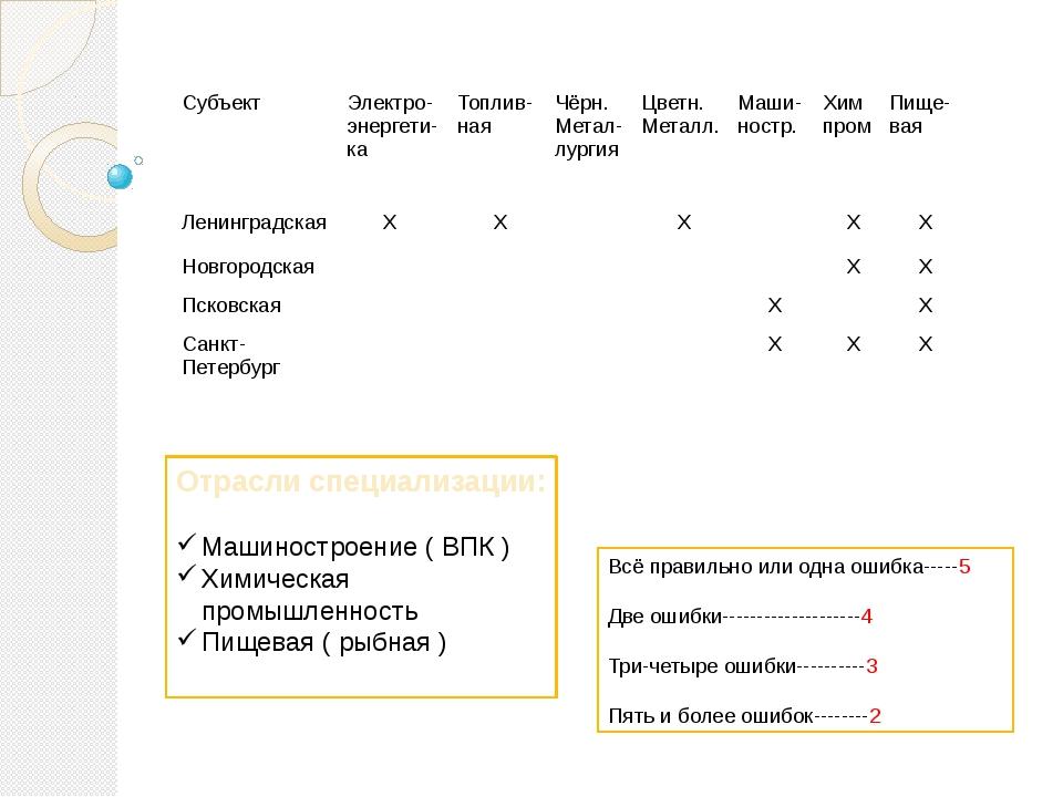 Отрасли специализации: Машиностроение ( ВПК ) Химическая промышленность Пищев...