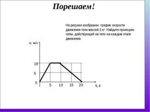 v, м/с 5 10 0 5 На рисунке изображен график скорости движения тела массой 2 к