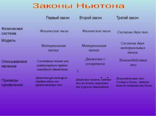 Первый закон Второй закон Третий закон Физическая система Модель Описываемое