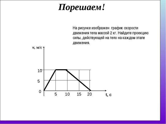 v, м/с 5 10 0 5 На рисунке изображен график скорости движения тела массой 2 к...