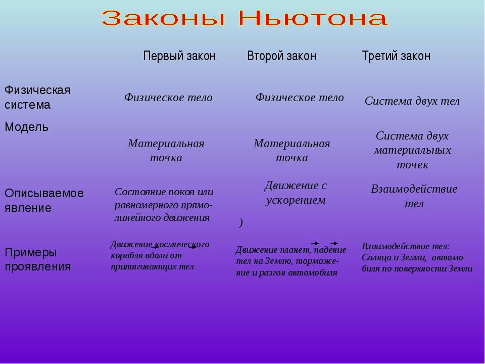Первый закон Второй закон Третий закон Физическая система Модель Описываемое...