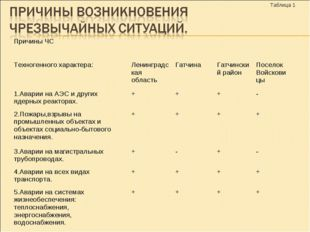 Таблица 1 Причины ЧС Техногенного характера:Ленинградская областьГатчин
